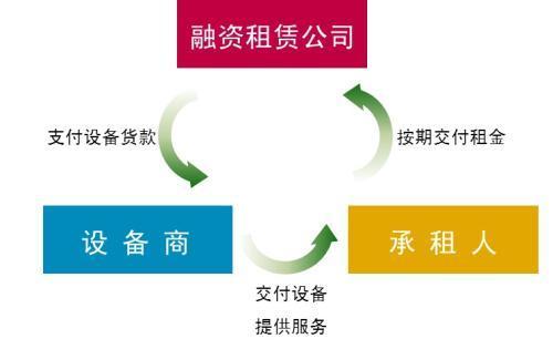 注册外商融资租赁公司流程及费用、转让融资租赁公司